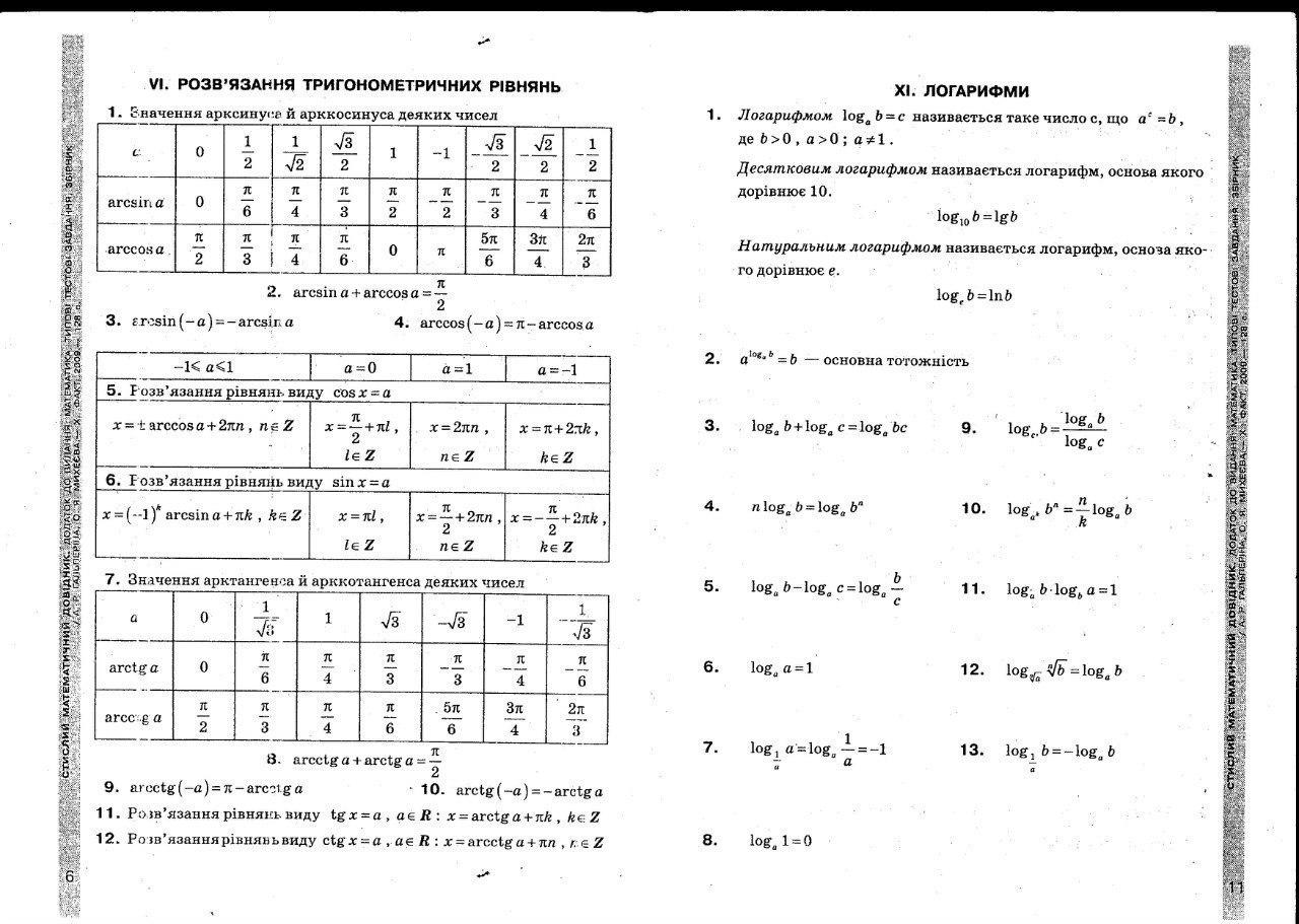 Шпаргалка зно математика формулы