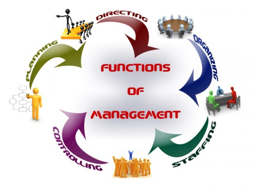 four basic functions management Managerial accounting is concerned primarily with four basic functions: management planning, cost determination, cost control, and performance evaluation.