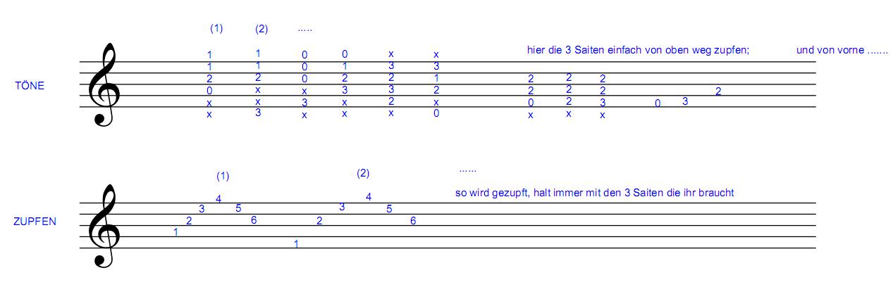 einfache gitarrenlieder