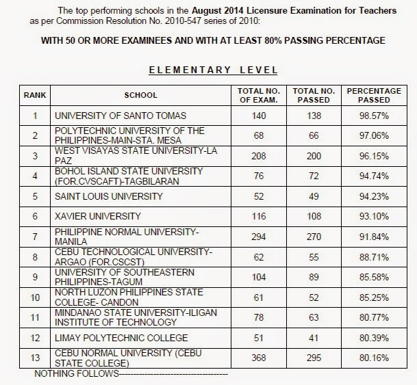Top performing schools LET Elementary Level August 2014
