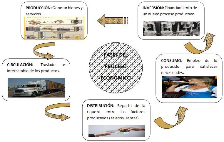 Econom a el proceso econ mico for Procesos de produccion de alimentos