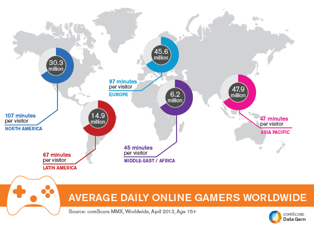 VIDEO GAMING ACROSS THE WORLD