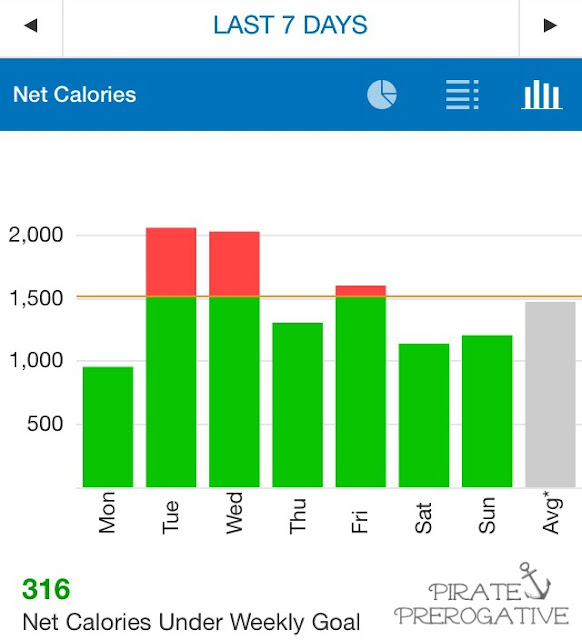 Week Twelve Net Calories