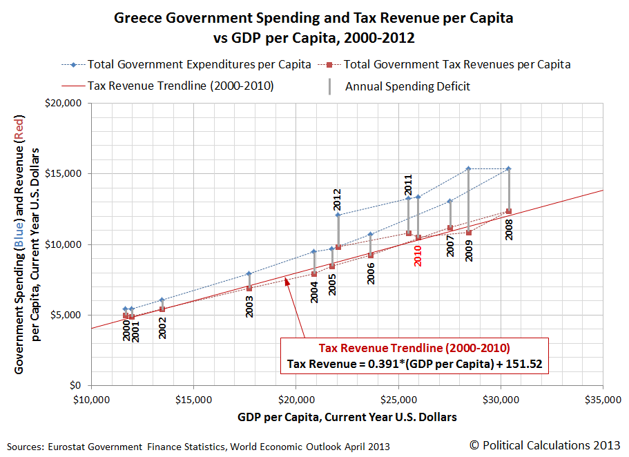 Greece Government Spending and Tax Revenue per Capita <br />vs GDP per Capita, 2000-2012