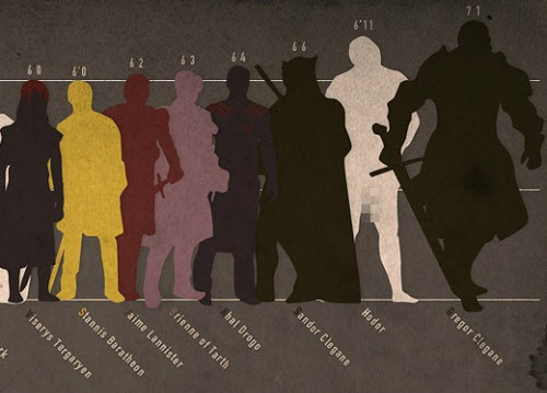 Game of Thrones: Altura de los personajes