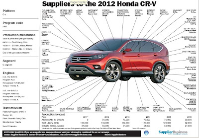 honda cars automotive news supplier chart. Black Bedroom Furniture Sets. Home Design Ideas