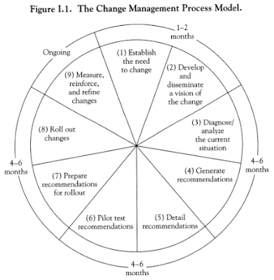mba thesis on change management