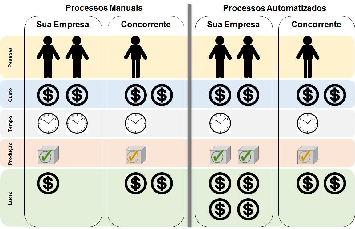 Processos Manuais x Processos Automatizados