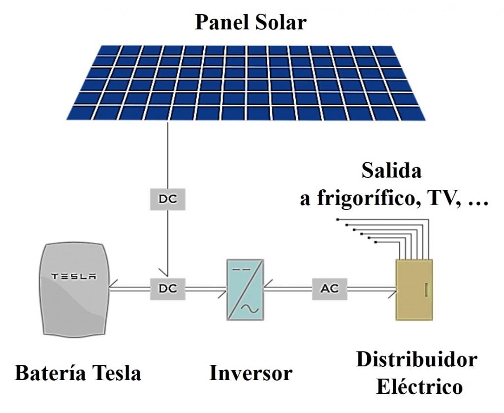 Futuros posibles imprevisibles mayo 2015 for Baterias de placas solares