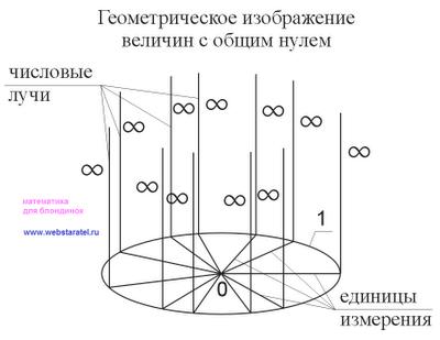 Большой взрыв. Единицы измерения в математике. Математика для блондинок.