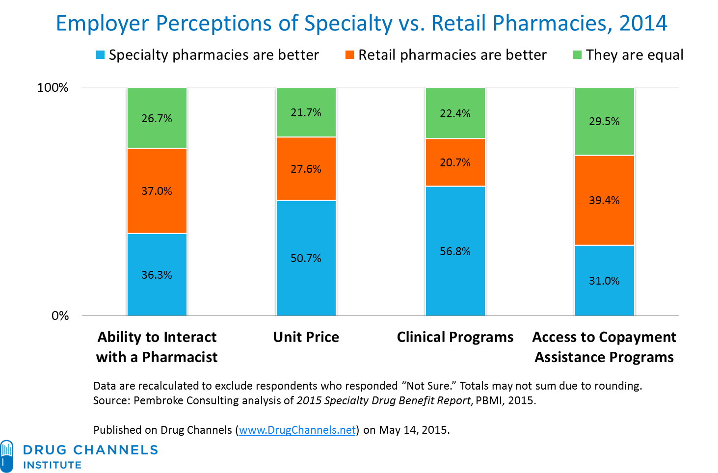 channels employers see differences between specialty