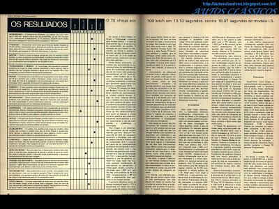 autos cl ssicos teste vw passat ts 1976. Black Bedroom Furniture Sets. Home Design Ideas