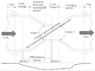 venturi meter construction