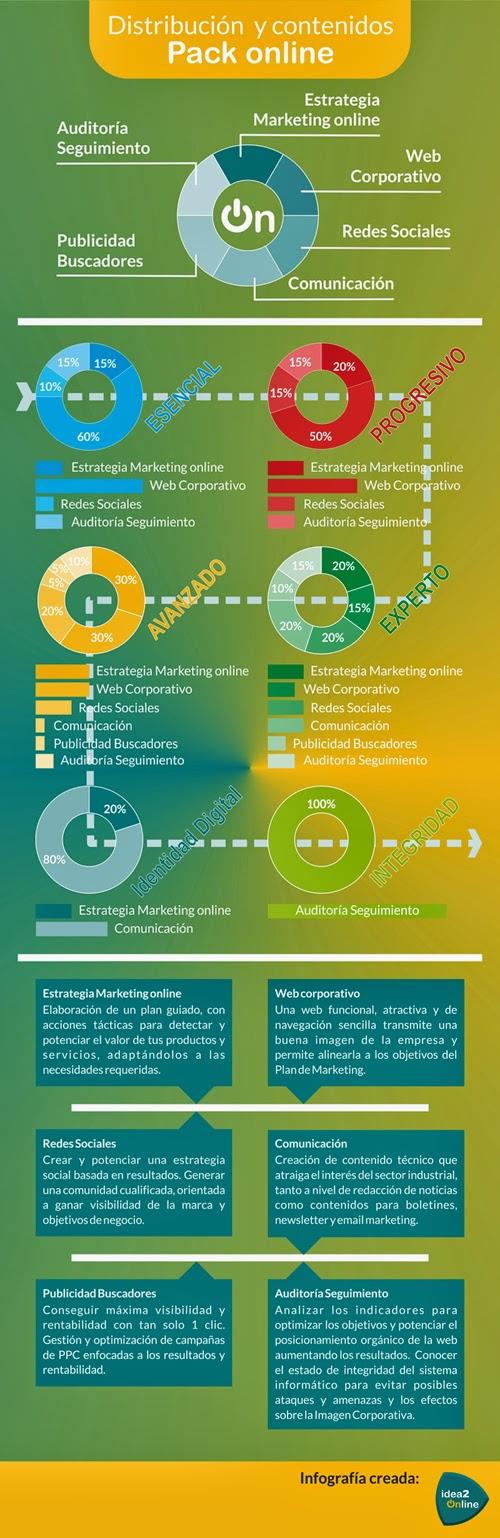 #infografia Pack online | Soluciones 2.0 para el éxito