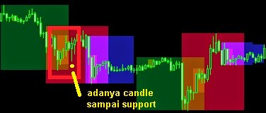 candle sampai support