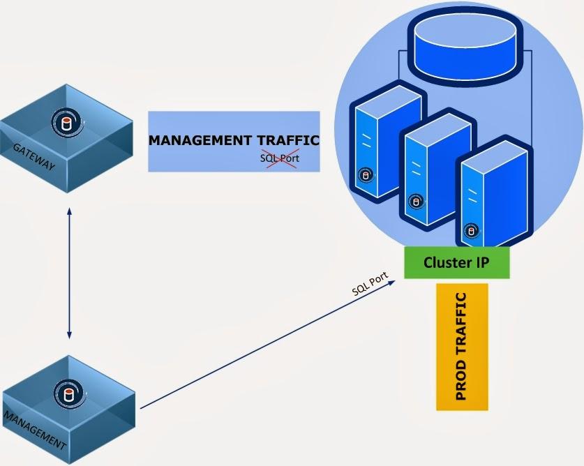 Imperva DAM and SQL Cluster nuances | INFOSEKI
