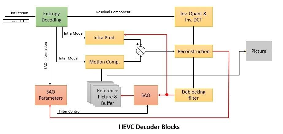 Hevc Video Coding