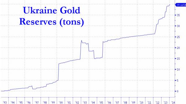Oro Ucrania
