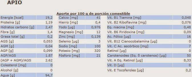 Alimentación y recetas 3. XV