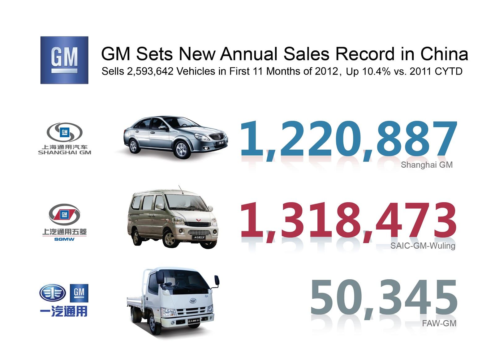 [Actualité] General Motors - Page 12 GM+Sets+New+Annual+Sales+Record+in+China