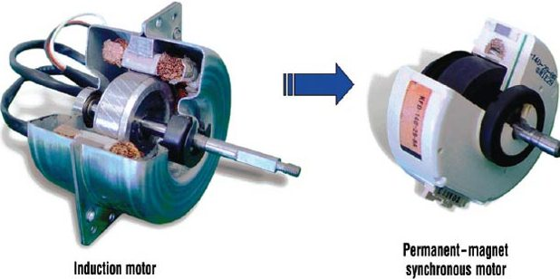 differece between induction motor and synchronous motor, difference between synchronous motor and induction motor