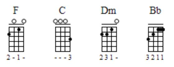 Mandolin : mandolin chords to hey soul sister Mandolin Chords and ...