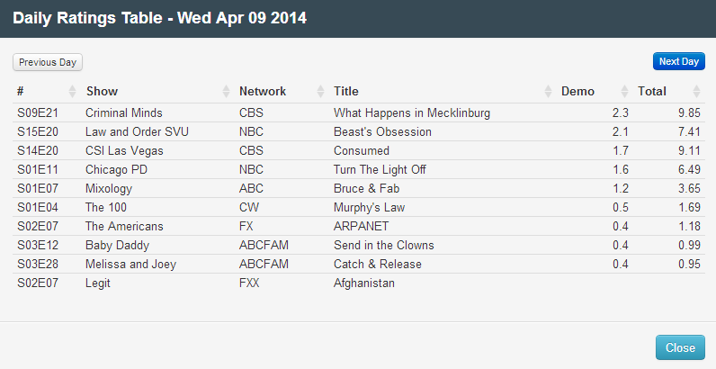 Final Adjusted TV Ratings for Wednesday 9th April 2014