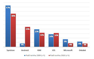 Podíly operačních systémů chytrých mobilních telefonů
