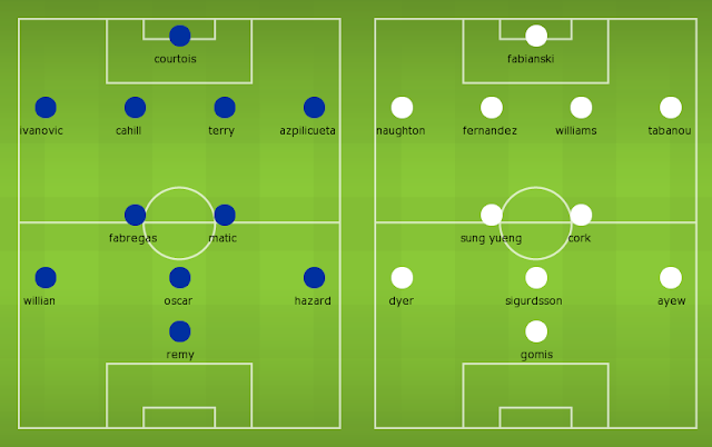 Possible Lineups, Team News, Stats – Chelsea vs Swansea City