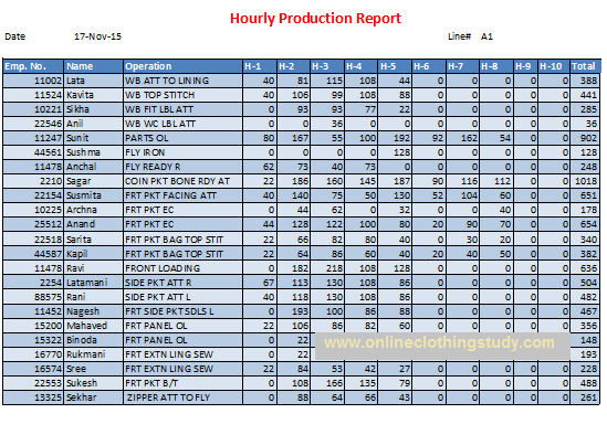 Hourly Production Report The Basic Tool To Control Daily