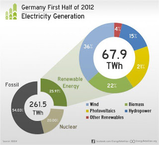 Infographic | German electricity generation from renewable and fossil sources