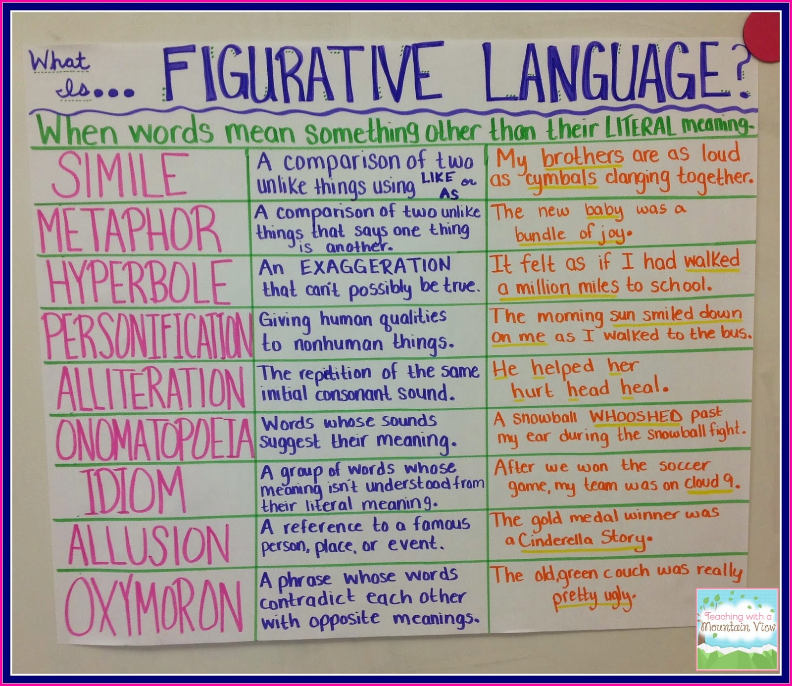 Figurative language essay prompts