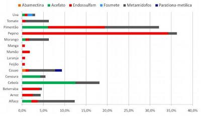 resultados insatisfatórios do PARA - agrotóxicos perigosos nos alimentos