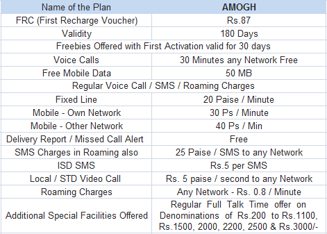 BSNL AMOGH Karnataka Special Prepaid Plan Tariff