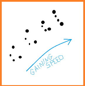 """Four sets of tracks moving diagonally lower left to upper right.  Each set shows the paws coming closer together.  A blue arrow points from lower left to upper right, labelled """"Gaining Speed""""."""