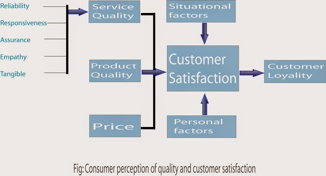 project of consumer perception on branded The purpose of this study is to identify and analyze factors that influence consumer if consumer perception of products are branded in the.