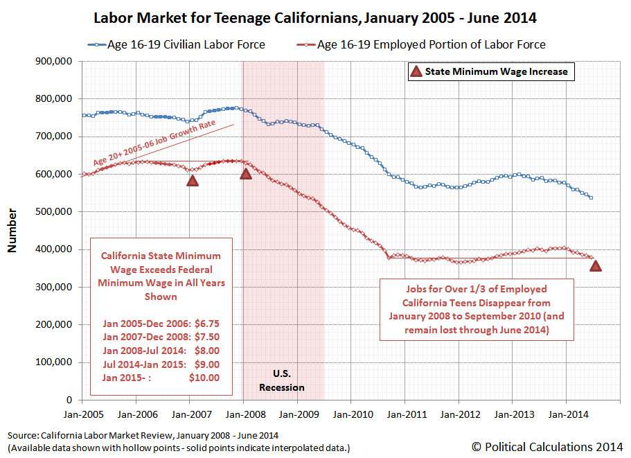 Labor Market for Teenage Californians, January 2005 - June 2014