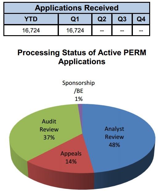 Latest Immigration News 2013: Perm Processing Statistics - FY2013 YTD