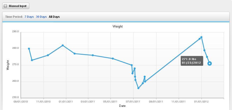 cycling with rodzilla rodzilla s weightloss chart