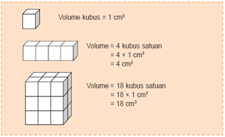 Menghitung volume kubus dan balok dengan menggunakan kubus satuan