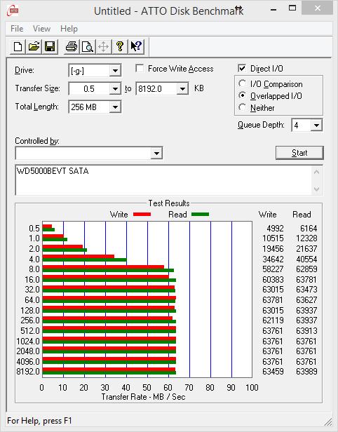 Wydajność dysku WD5000BEVT na płycie głównej