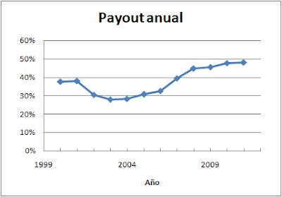 Payout Mapfre