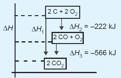 Bunyi hukum hess termokimia contoh soal rumus praktikum entalpi diagram tingkat energi ccuart Images