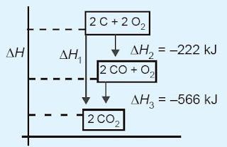 diagram tingkat energi