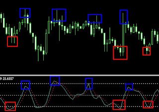 indikator oversold overbought