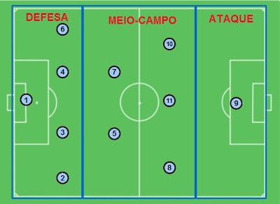 Organização estrutural, 4-2-3-1 Zonas do campo