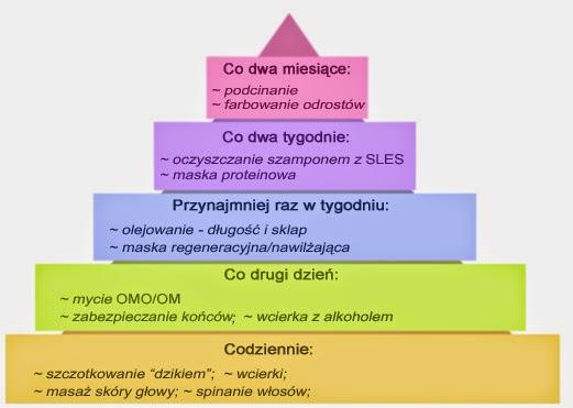 Moja Piramida Pielęgnacji
