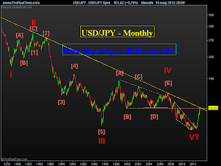 FOREX: ancora gains contro Yen