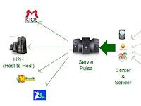 Memulai Usaha Server Pulsa