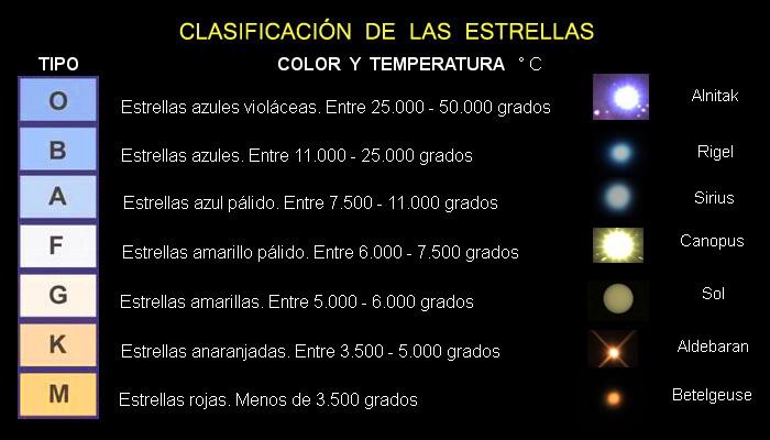 La Clasificacion De Las Estrellas on Color Life Cycle 19